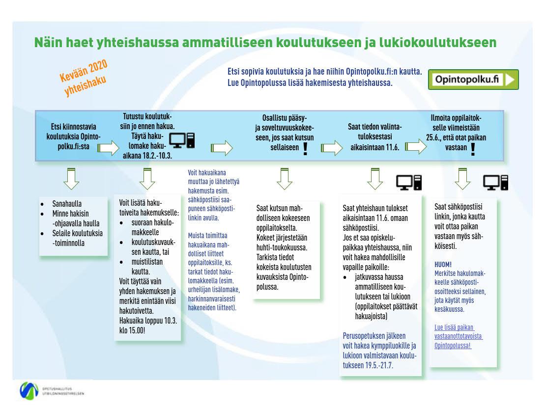 Yhteishaun prosessi kaavio.